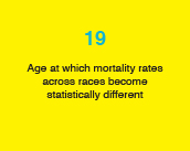 19: Age at which mortality rates across races become statistically different