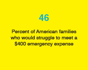 46: Percent of American families who would struggle to meet a $400 emergency expense