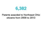 6,382: Patents awarded to Northeast Ohio citizens from 2009 to 2013