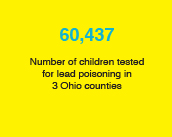 60,437: Number of children tested for lead poisoning in 3 Ohio counties