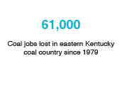61,000: Coal jobs lost in eastern Kentucky coal country since 1979