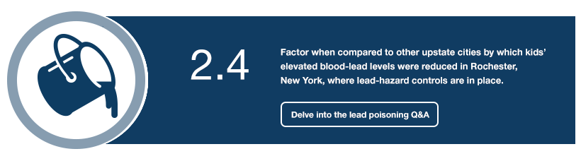 2.4: Factor when compared to other upstate cities by which kids' elevated blood-lead levels were reduced in Rochester, New York, where lead-hazard controls are in place.