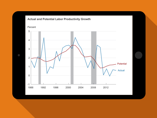 Actual and Potential Labor Productivity Growth