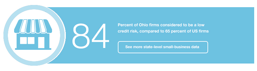 84: Percent of Ohio firms considered to be a low credit risk, compared to 65 percent of US firms