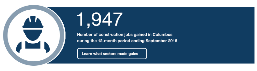 1,947: Number of construction jobs gained in Columbus during the 12-month period ending September 2016
