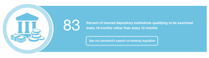 83: Percent of insured depository institutions qualifying to be examined every 18 months rather than every 12 months