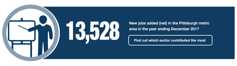 13,528 New jobs added (net) in the Pittsburgh metro area in the year ending December 2017.
