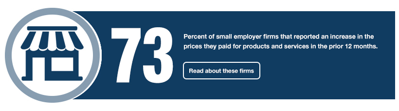 73: Percent of small employer firms that reported an increase in the prices they paid for products and services in the prior 12 months. Read about these firms.