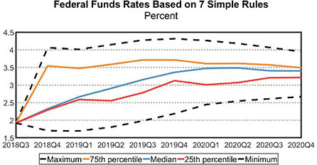 Federal Funds Rates based on 7 Simple Rules