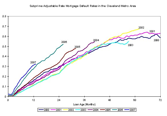 Figure 4. Subprime Adjustable Rate Mortgage Default Rates in the Cleveland Metro Area