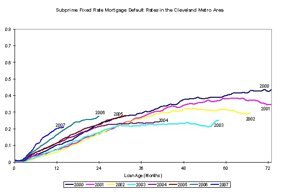 Figure 5. Subprime Fixed Rate Mortgage Default Rates in the Cleveland Metro Area