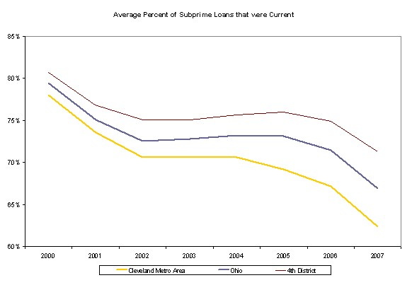 Figure 6. Average Percent of Subprime Loans that were Current