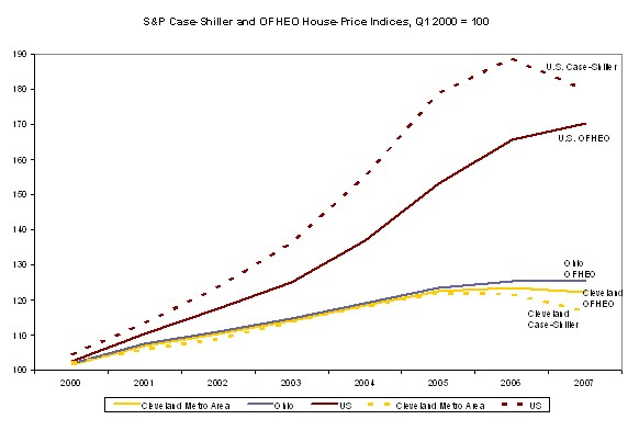 Figure 7. S&P Case-Shiller and OFHEO House-Price Indices, Q1 2000 = 100