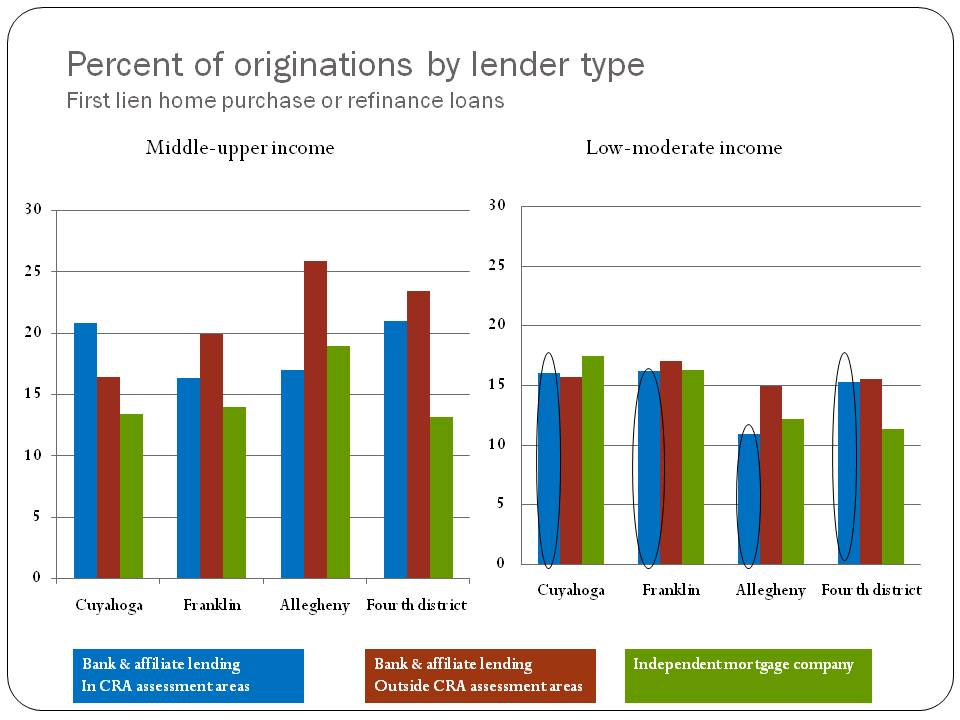 Figure 1. Percent of originations by lender type