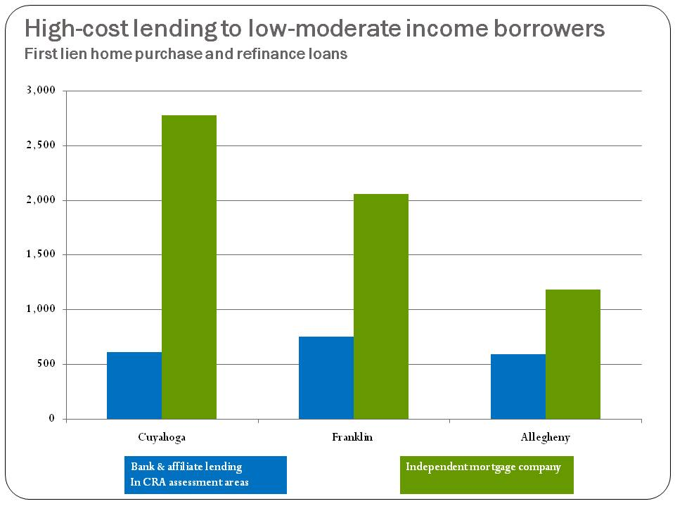 Figure 4. High-cost lending to low-moderate income borrowers
