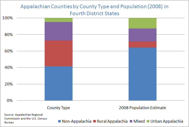 Appalachian Counties by County Type and Population (2008) in Fourth District States