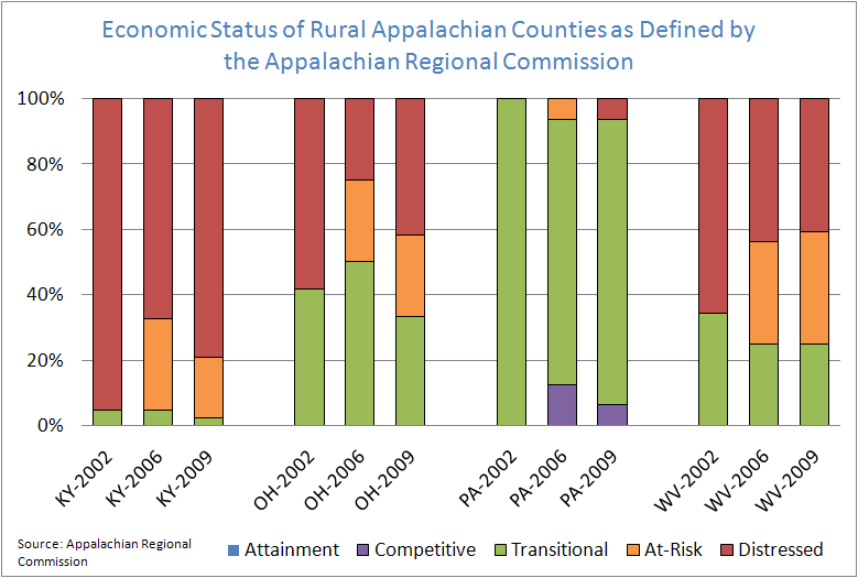 Economic Status of Rual Appalchian Counties as Defined by the Appalachian Regional Commission