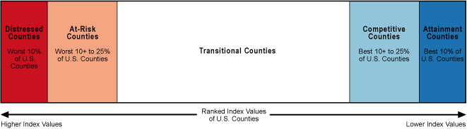 Ranked Index of Values of U.S. Counties