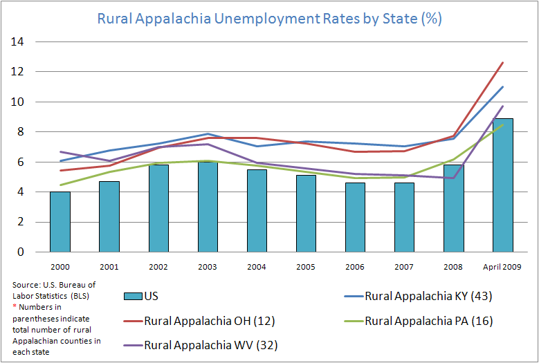 Rural Appalachia Unemployment Rates by States
