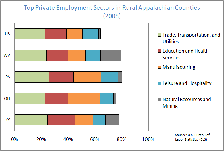 Top Private Employment Sectors in Rural Appalchian Counties (2008)