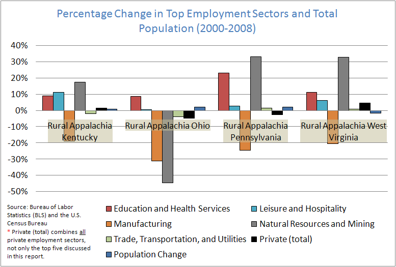 Percentage Change in Top Employment Sectors and Total Population (2000-2008)