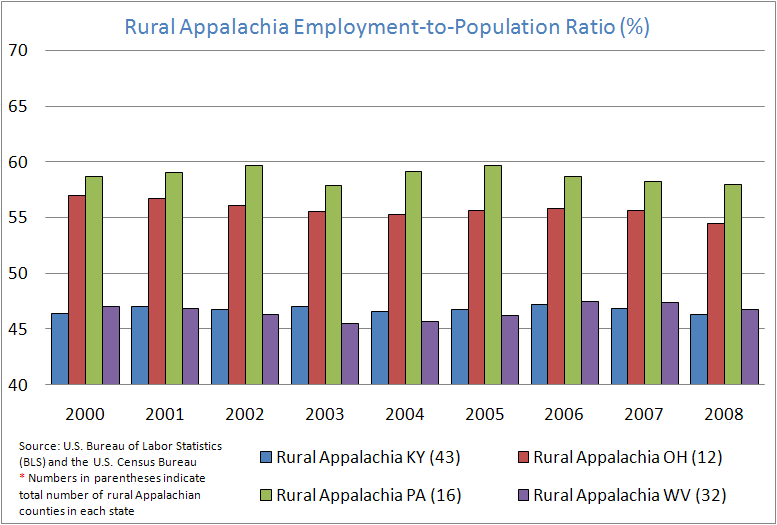 Rural Appalachian Employment-to-Population Ratio