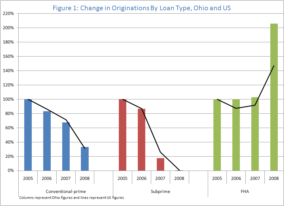 Figure 1: change in Originations By Loan Type, Ohgio and US