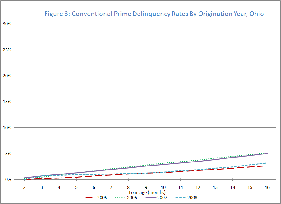 Figure 3: Conventional Prime Delinquency Rates by Origination Year, Ohio