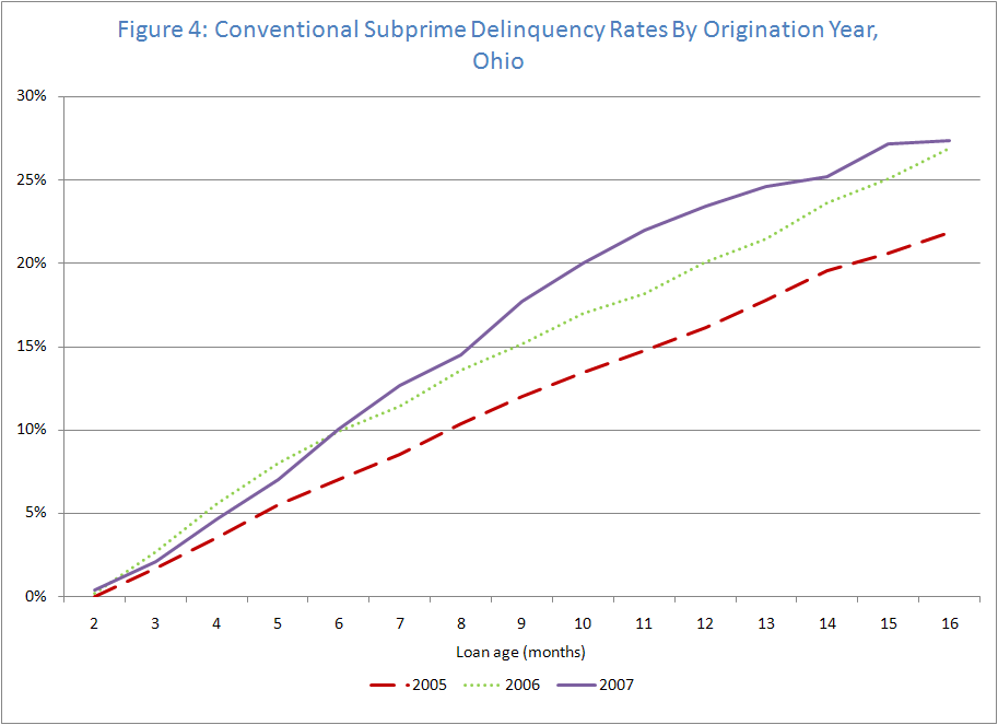 Figure 4: Conventional Subprime Delinquency Rates by Origination Year, Ohio