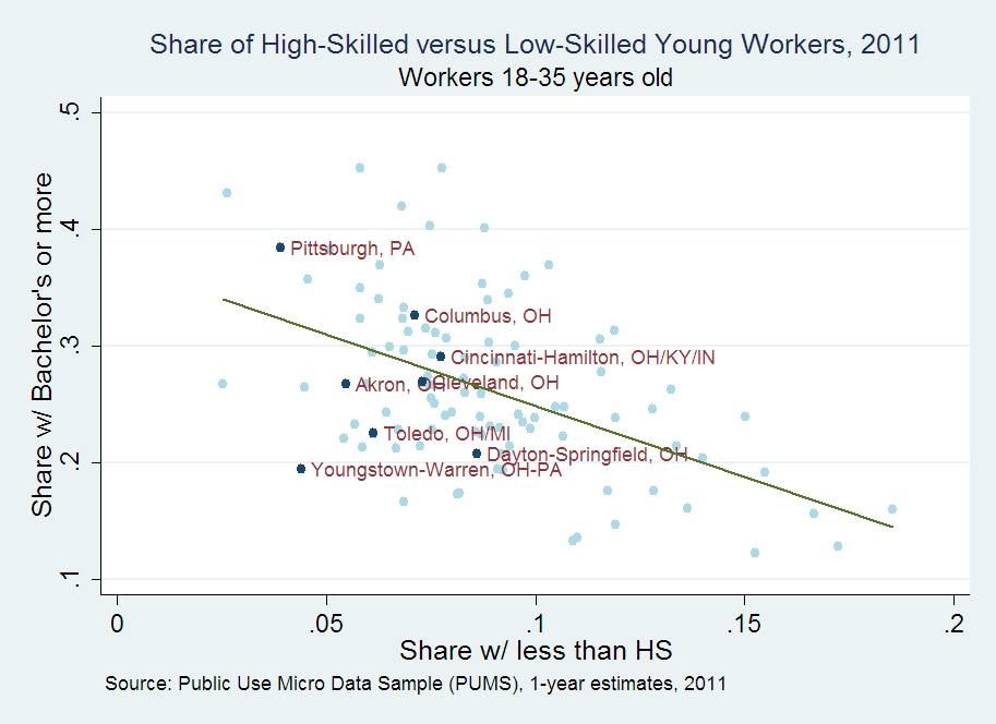 Share of High-Skilled versus Low-Skilled Young Workers, 2001 Workers 18-35 years old