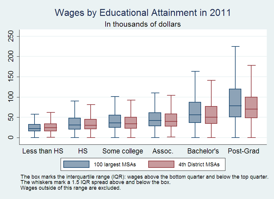 Wages by Educational Attainment in 2011