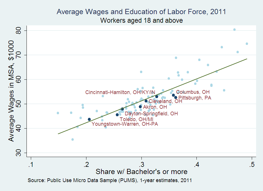 Average Wages and Education of Labor Force, 2011, Workers aged 18 and above