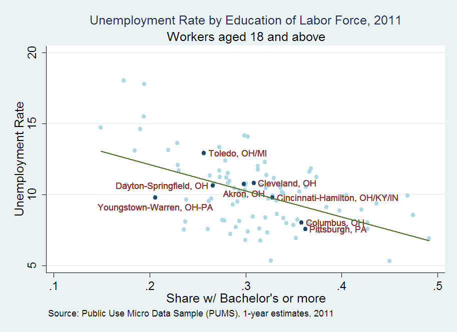 Unemployment Rate by Education of Labor Force, 2011, Workers aged 18 and above