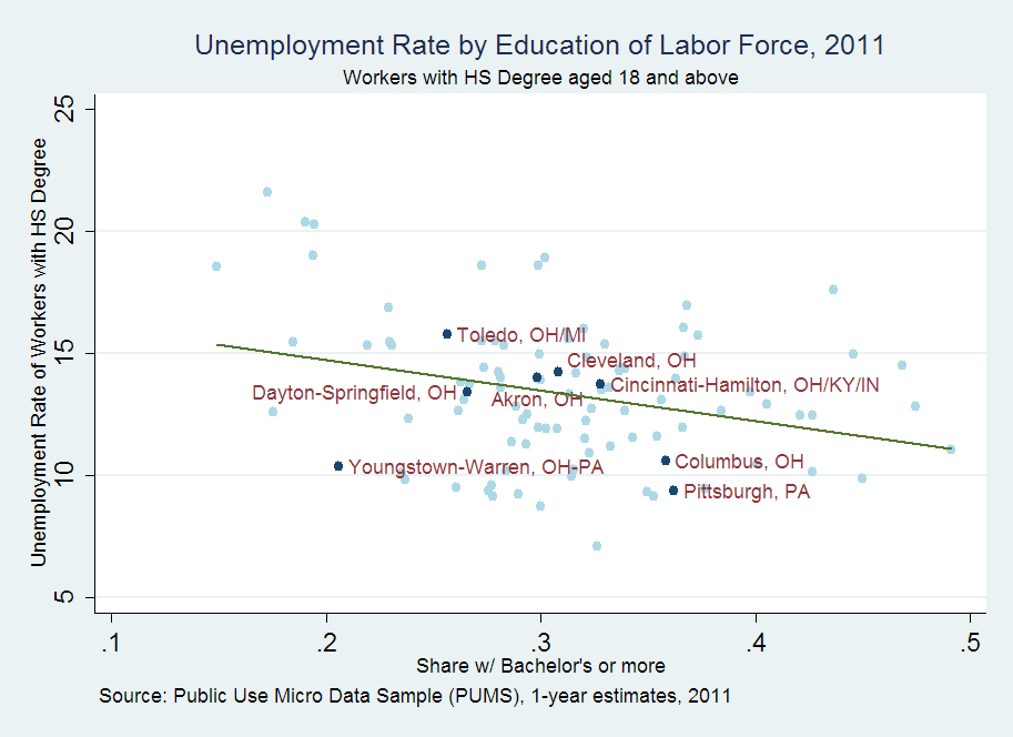 Unemployment Rate by Education of Labor Force, 2011, Workers with HS Degree, aged 18 and above