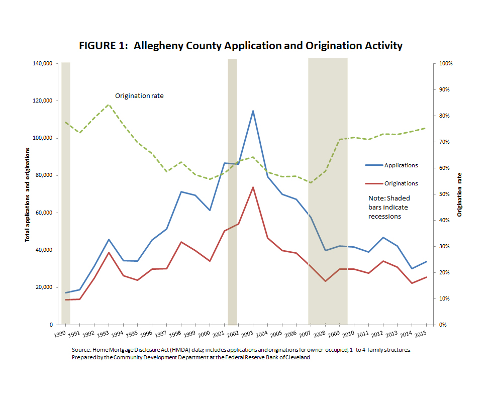 Figure 1: Allegheny County Application and Origination Activity