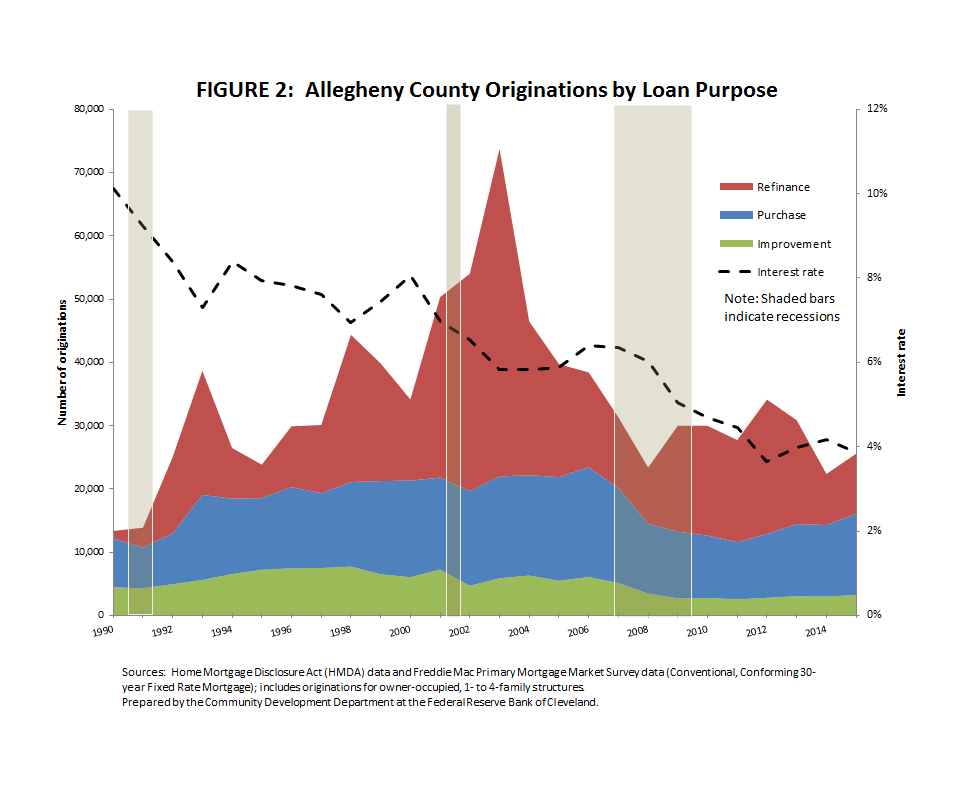 Figure 2: Allegheny County Originations by Loan Purpose