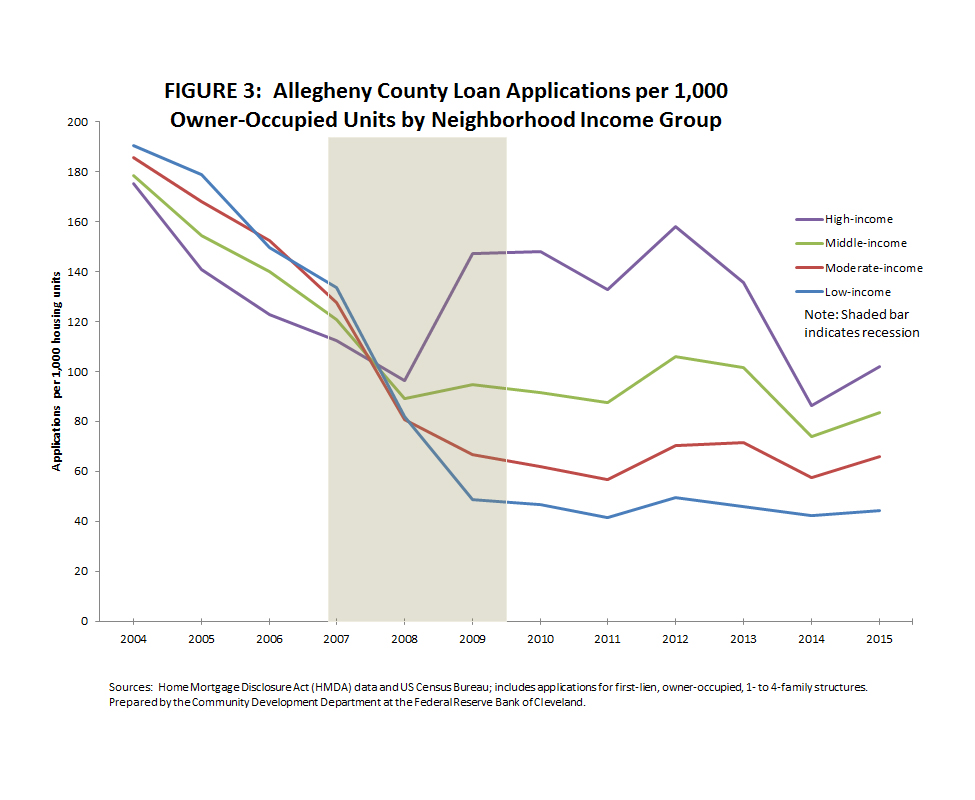 Figure 3: Allegheny County Loan Applications per 1,000 Owner-Occupied Units by Neighborhood Income Group