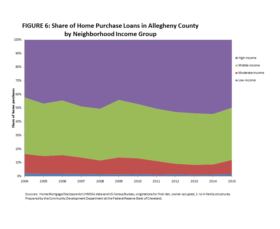 Figure 6: Share of Home Purchase Loans in Allegheny County by Neighborhoood Income Group