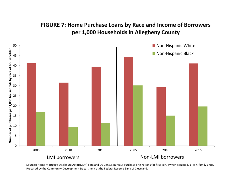 Figure 7: Home Purchase Loans by Race and Income of Borrowers per 1,000 Households in Allegheny County