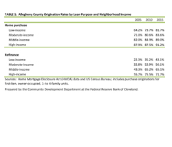 Table 1: Allegheny County Origination Rates by Loan Purpose and Neighborhood Income Group