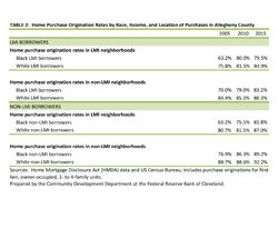Table 2: Home Purchase Origination Rates by Race, Income, and Location of Purchases in Allegheny County