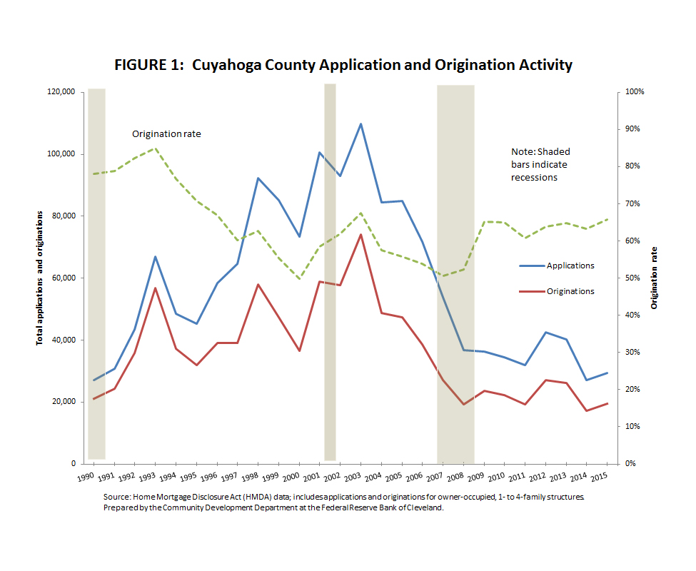 Figure 1: Cuyahoga County Application and Origination Activity