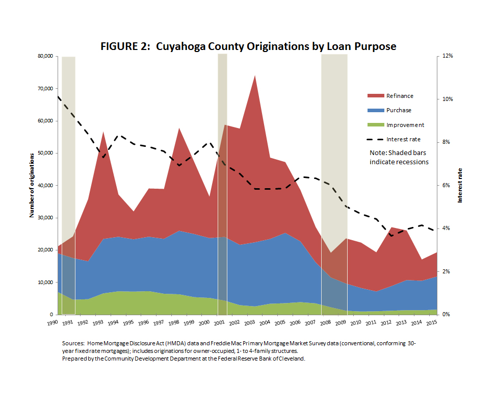 Figure 2: Cuyahoga County Originations by Loan Purpose