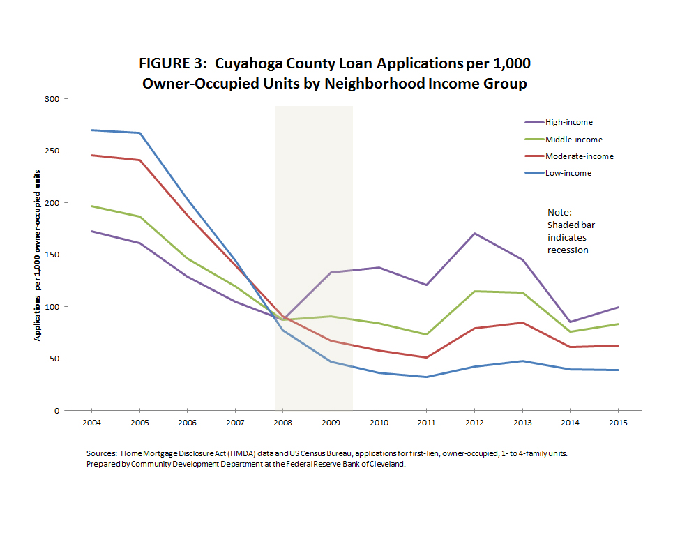 Figure 3: Cuyahoga County Loan Applications per 1,000 Owner-Occupied Units by Neighborhood Income Group