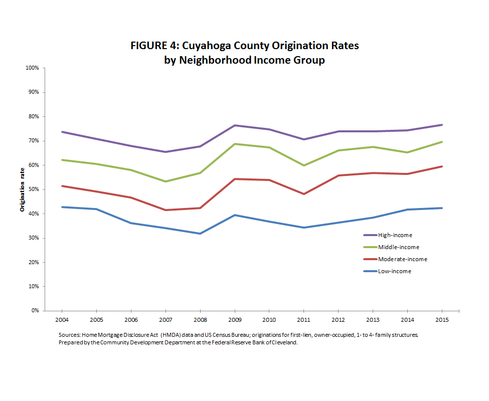 Figure 4: Cuyahoga County Origination Rates by Neighborhood Income Group