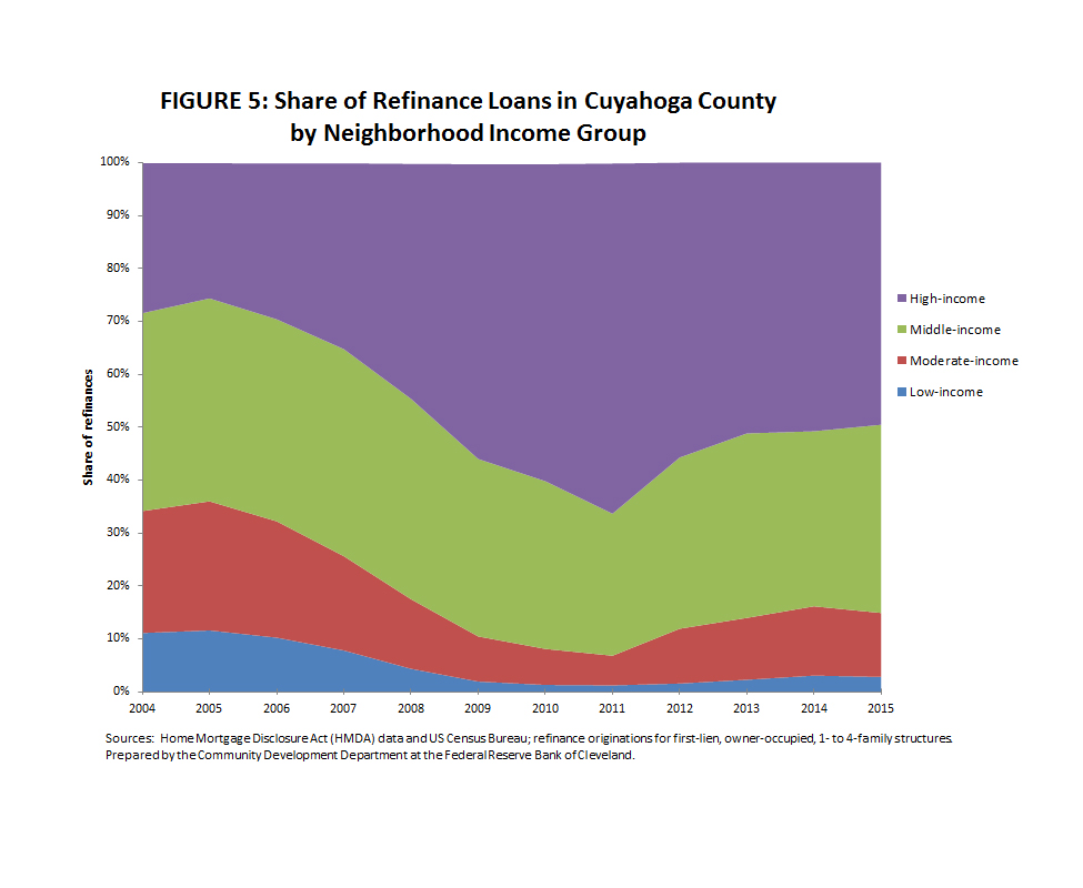 Figure 5: Share of Refinance Loans in Cuyahoga County by Neighborhood Income Group