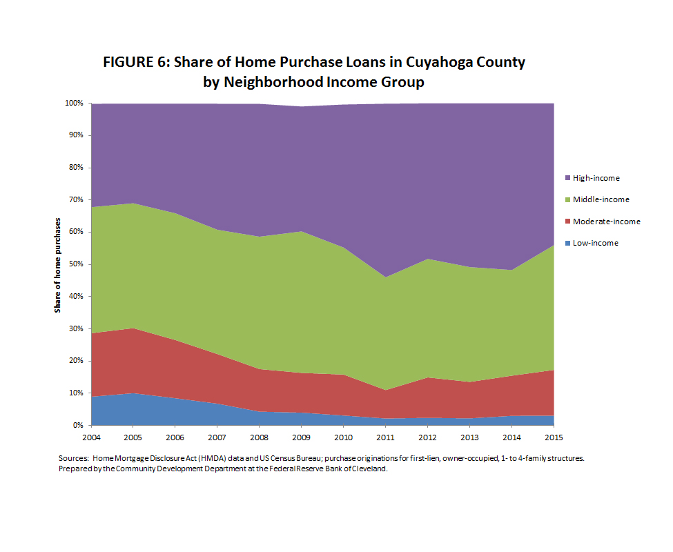 Figure 6: Share of Home Purchase Loans in Cuyahoga County by Neighborhoood Income Group