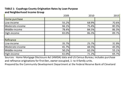 Table 1: Cuyahoga County Origination Rates by Loan Purpose and Neighborhood Income Group