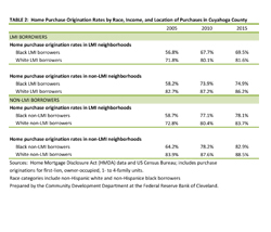 Table 2: Home Purchase Origination Rates by Race, Income, and Location of Purchases in Cuyahoga County