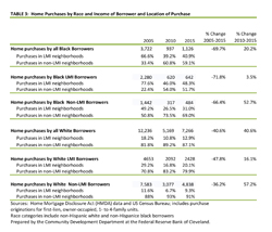 Table 3: Home Purchases by Race and Income of Borrowers and Location of Purchase